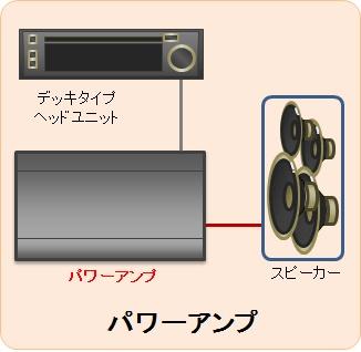 解説 カーオーディオ パワーアンプを自宅で使うには 電匠製品